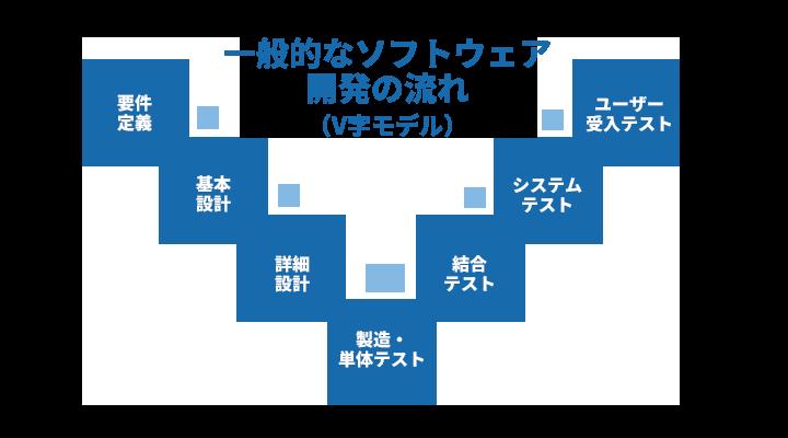 V字モデル2 (1)